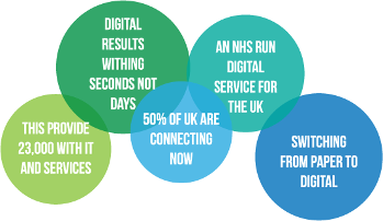 Digital results within seconds not days.